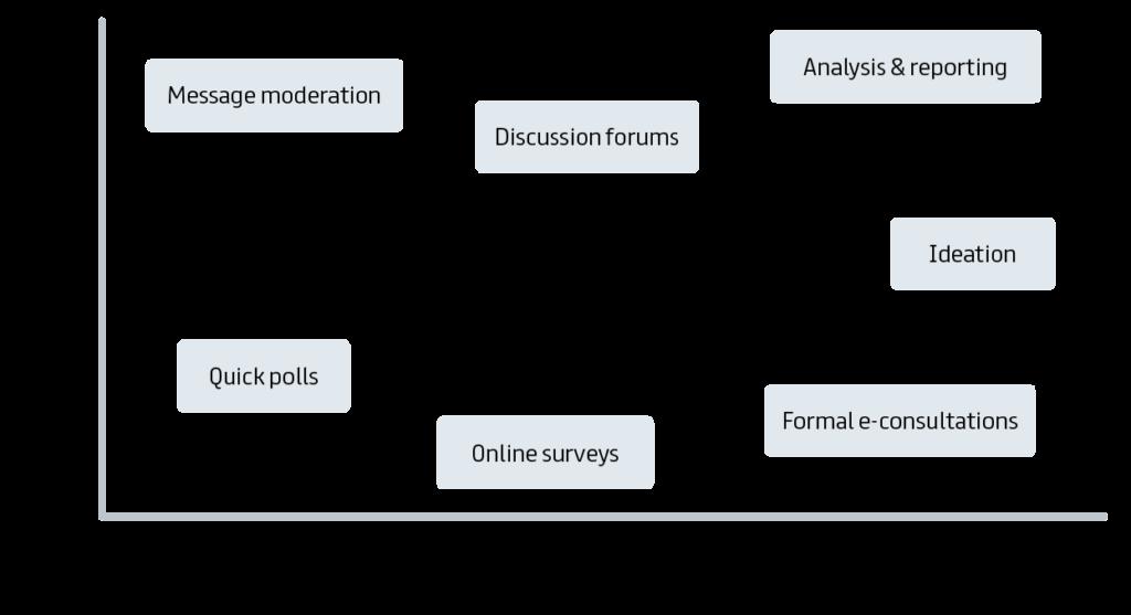 considerations matrix