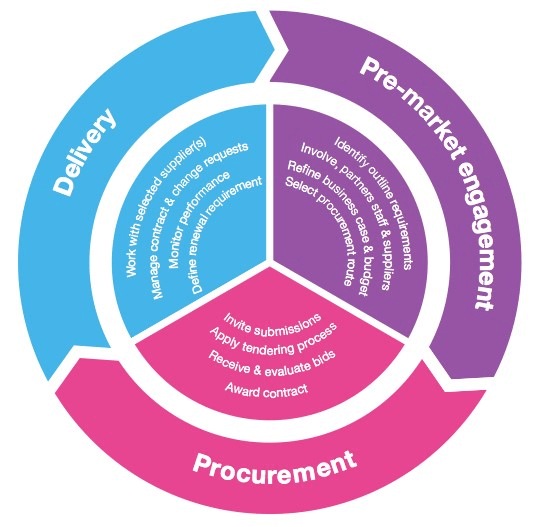 Explaining the procurement process cycle and its effective management