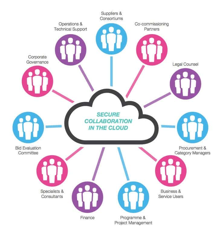 Secure collaboration in the cloud