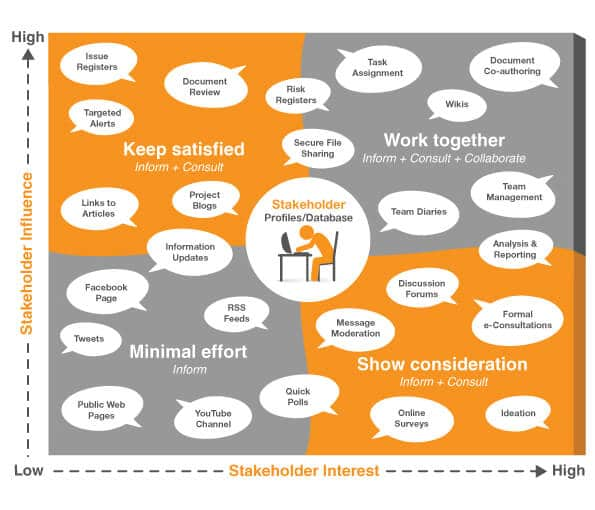 Mapping digital channels to stakeholders