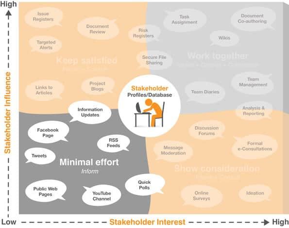 SInforming Stakeholders using digital tools