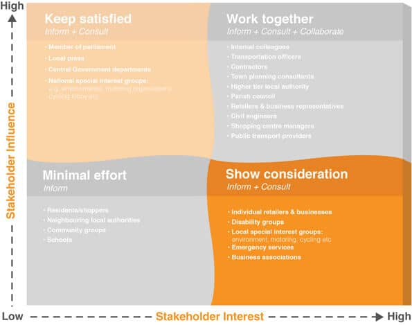 Consult stakeholders