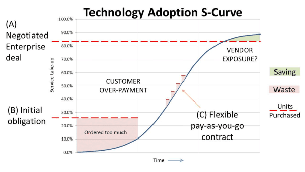 Technology Adoption S-Curve
