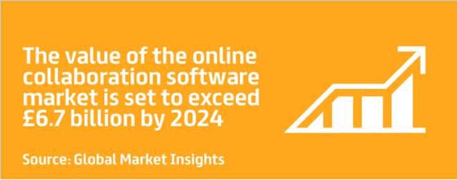 online collaboration software market