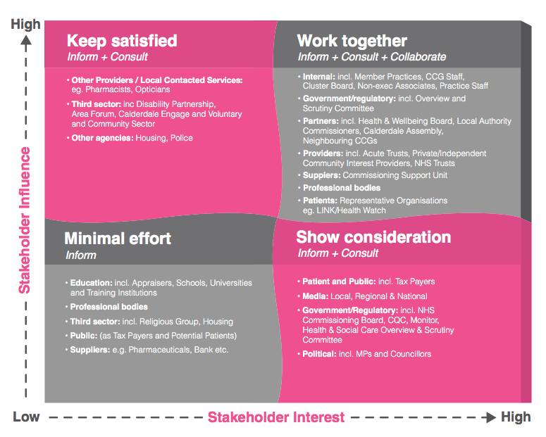 The stakeholder mapping grid clearly defines the level of interest and influence exerted by each stakeholder group