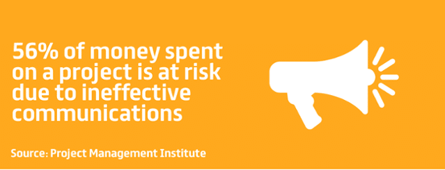 56% of money spent on a project is at risk due to ineffective communications