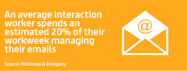 an average interaction worker spending an estimated 20% of their workweek managing their emails