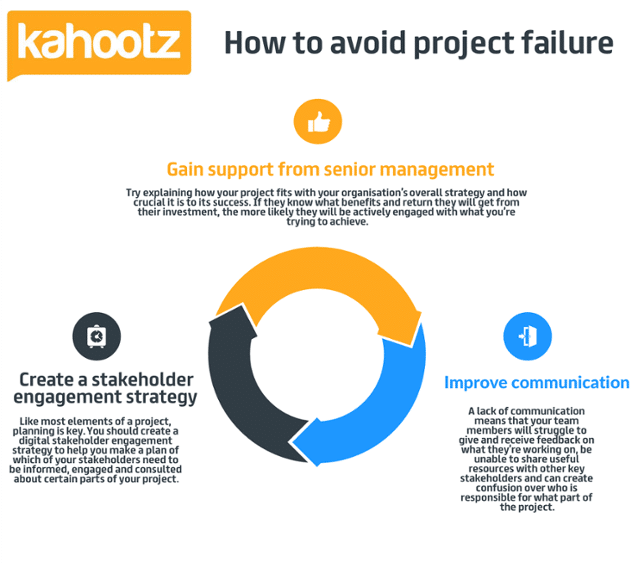 top reasons for project failure
