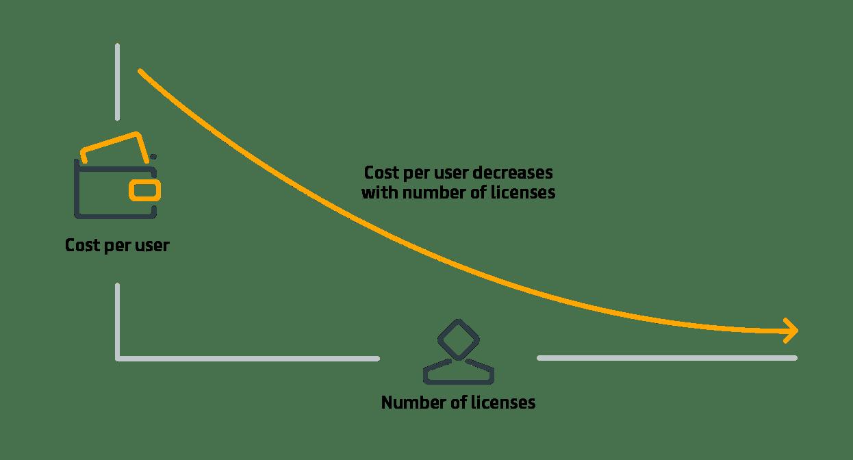 Cost per user graph