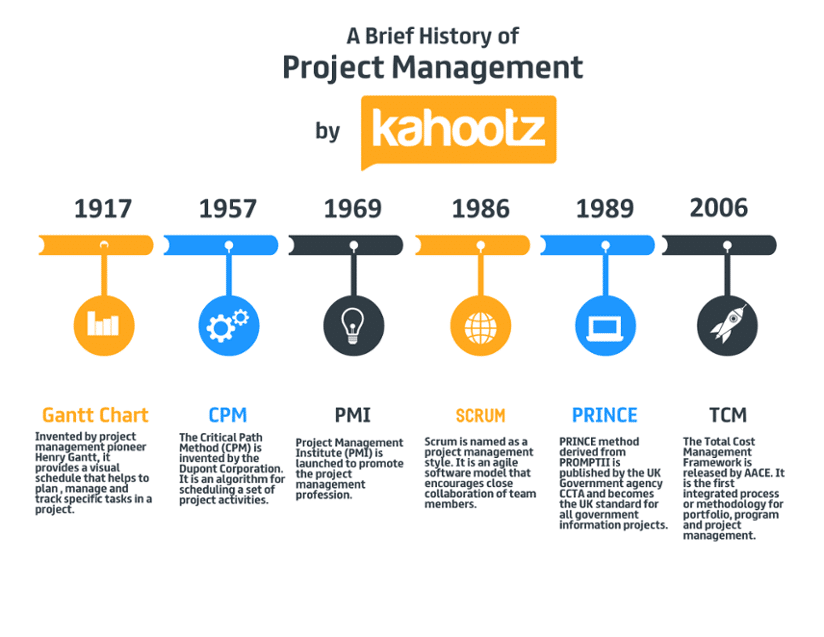 brief history of project management timeline