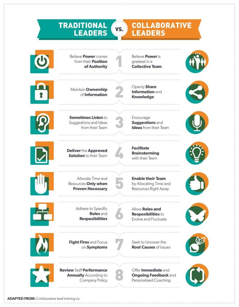collaborative leadership skills1
