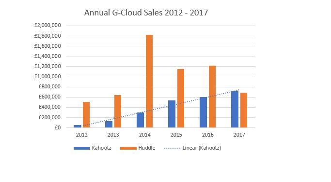 g cloud sales kahootz