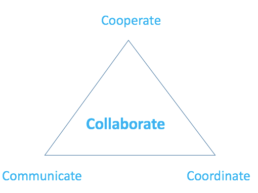 Cooperation, Communication and Coordination